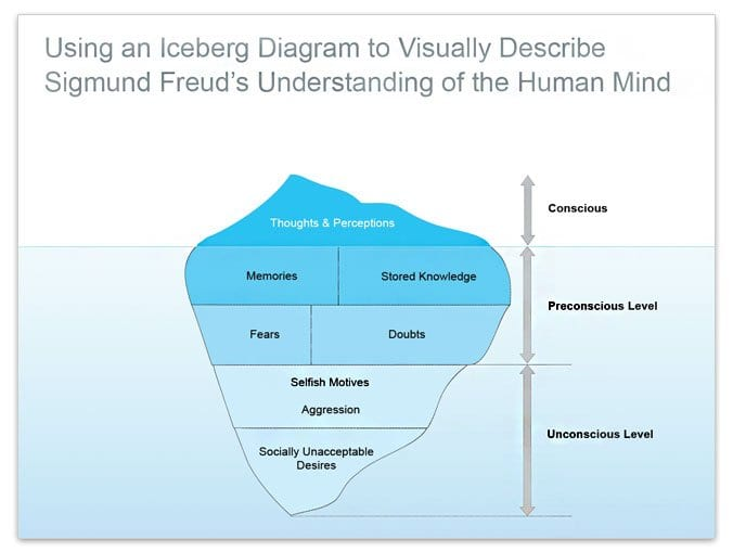 Freud's map of the mind imagined as an iceberg.