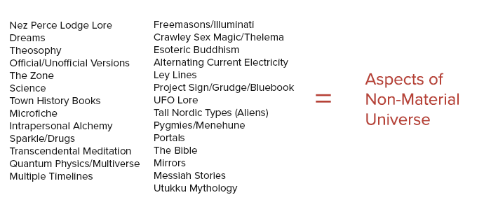 A list of elements in Twin Peaks media describing a higher state of reality.
