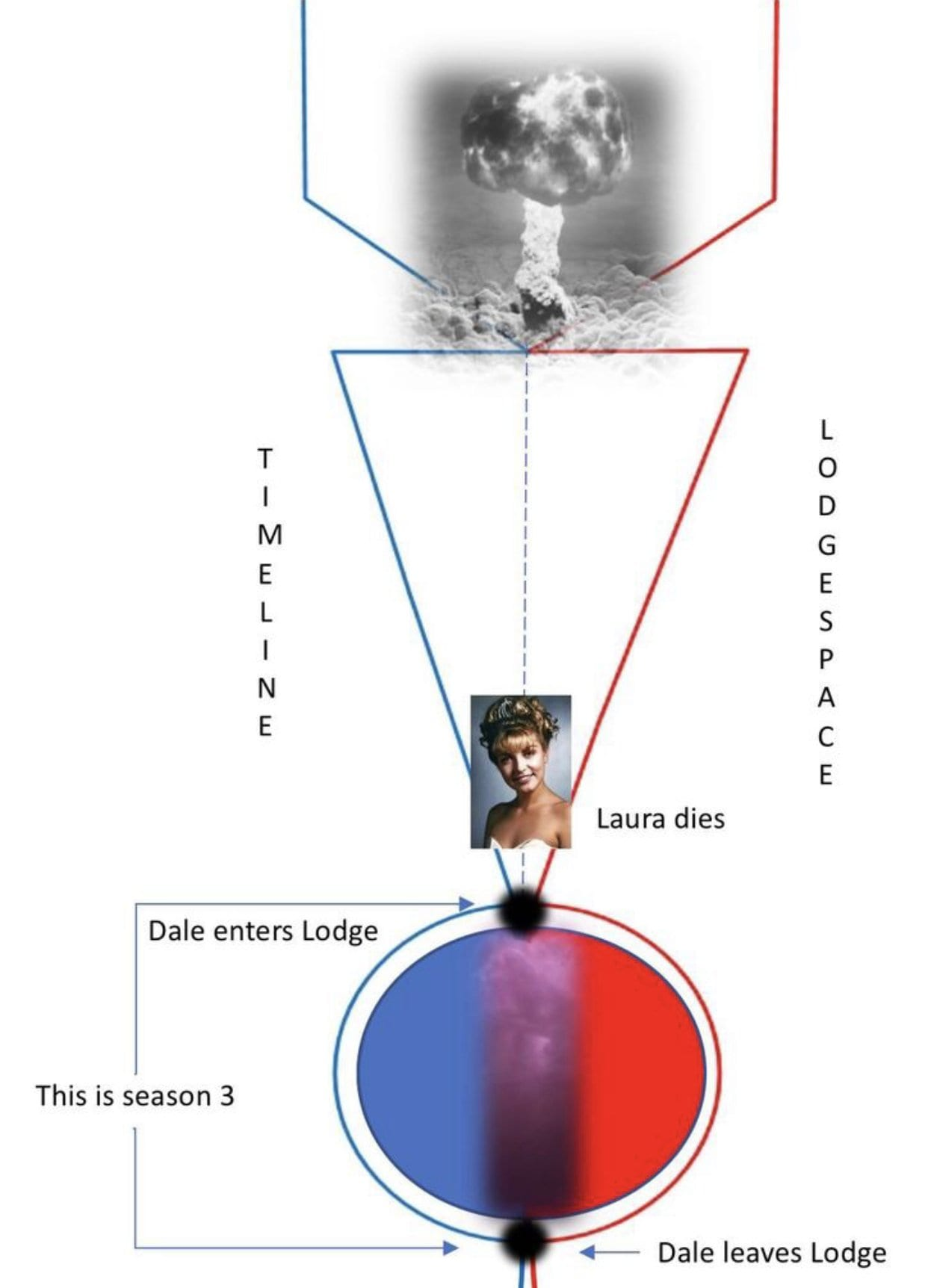 A diagram interpreting how reality works and is shown in Season 3 of Twin Peaks.