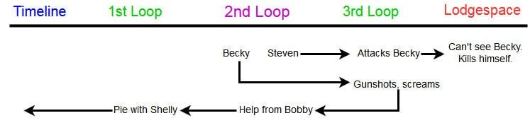 Becky and Steven's chronology within Twin Peaks in a diagram to show their varying personal growth.