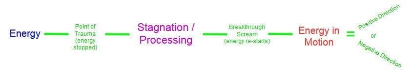 Energy's progress through a trauma cycle.