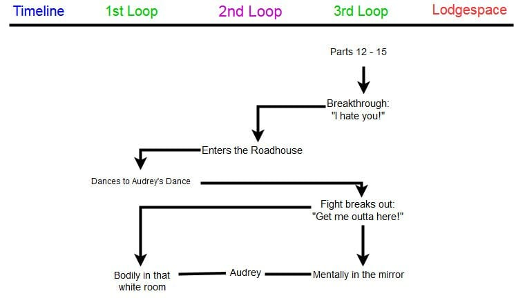 Audrey's chronology within Twin Peaks in a diagram to show her personal growth.