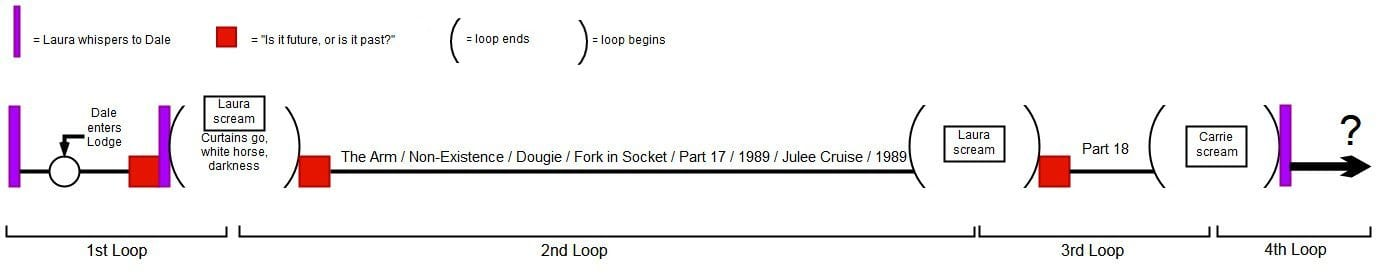A linear chronology of possible Dale Cooper time loops shown in Season 3 of Twin Peaks.