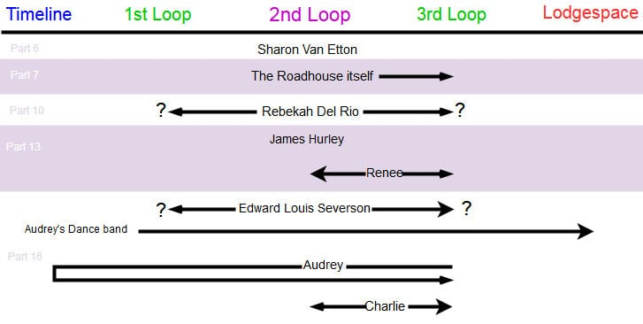 A diagram of the Roadhouse characters in Twin Peaks Season 3 in terms of tuning their energy positive or negative. (3 of 3 charts)