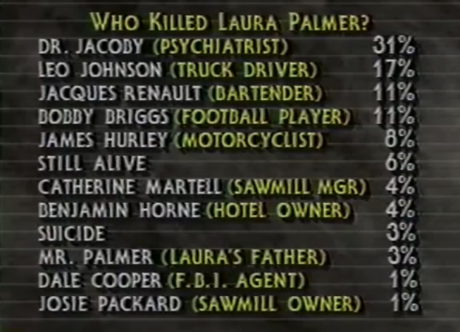 Mid season 1 & 2 audience guess Who Killed Laura Palmer?