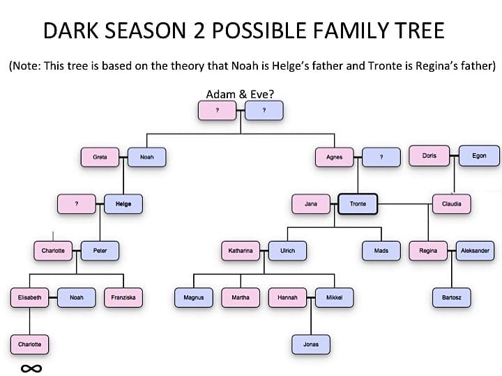 A family tree showing the connections between the characters on Netflix's Dark