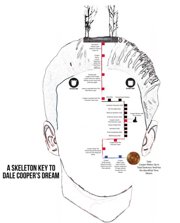 Skeleton Key: Dale Cooper's dream states