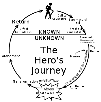 Map of The Hero's Journey