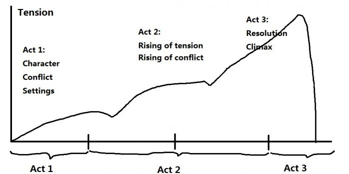 Visual representation of a typical plot structure.