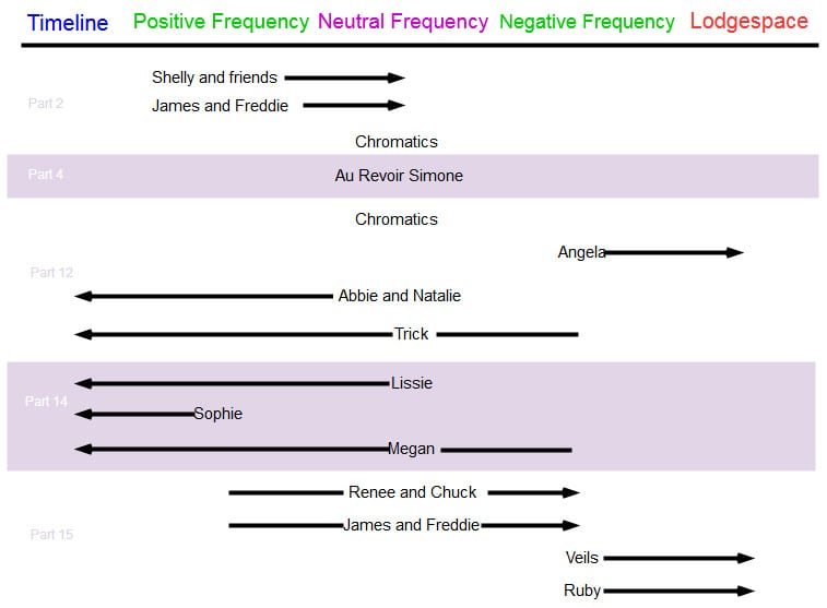 A chart showing where characters begin and end on a scale from Positive to Negative