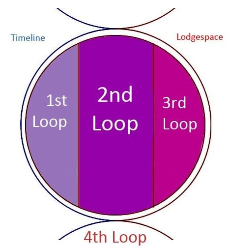 A circle, with timeline on the left, Lodgespace on the right, and blended time loops, 1st on left, 2nd in middle, and 3rd on the right next to Lodgespace.
